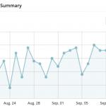 Screenshot of Google Analytics Data in WordPress Dashboard